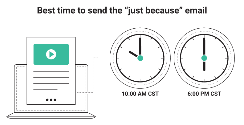 Best time to send just because emails