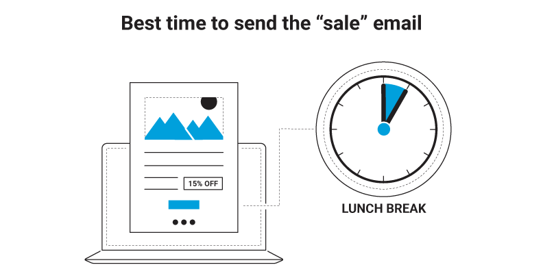 Best time to send sales emails